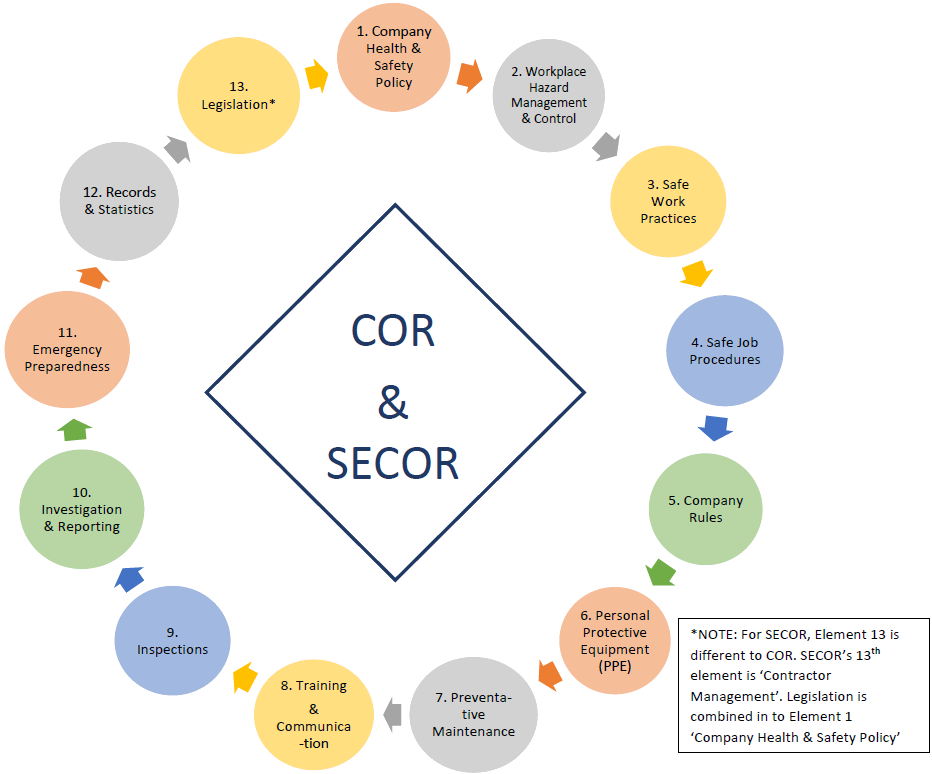 13 elements of cor and secor